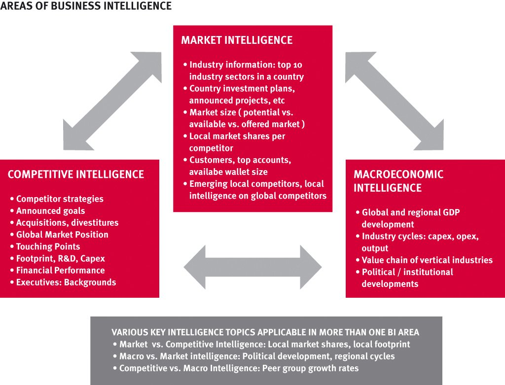 abb_areas of business intelligence