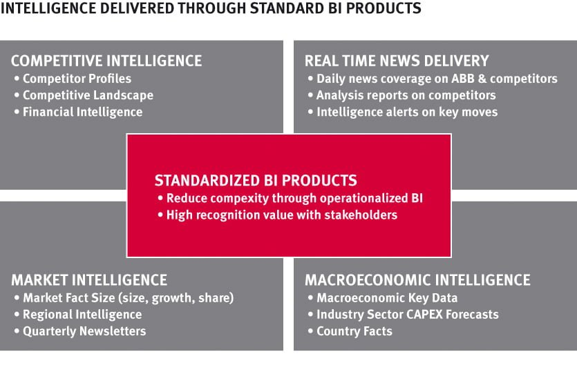abb_intelligence delivered through standard BI Products