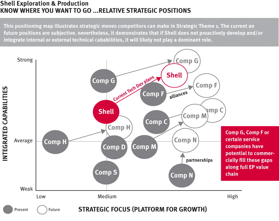 shell_relative strategic positions