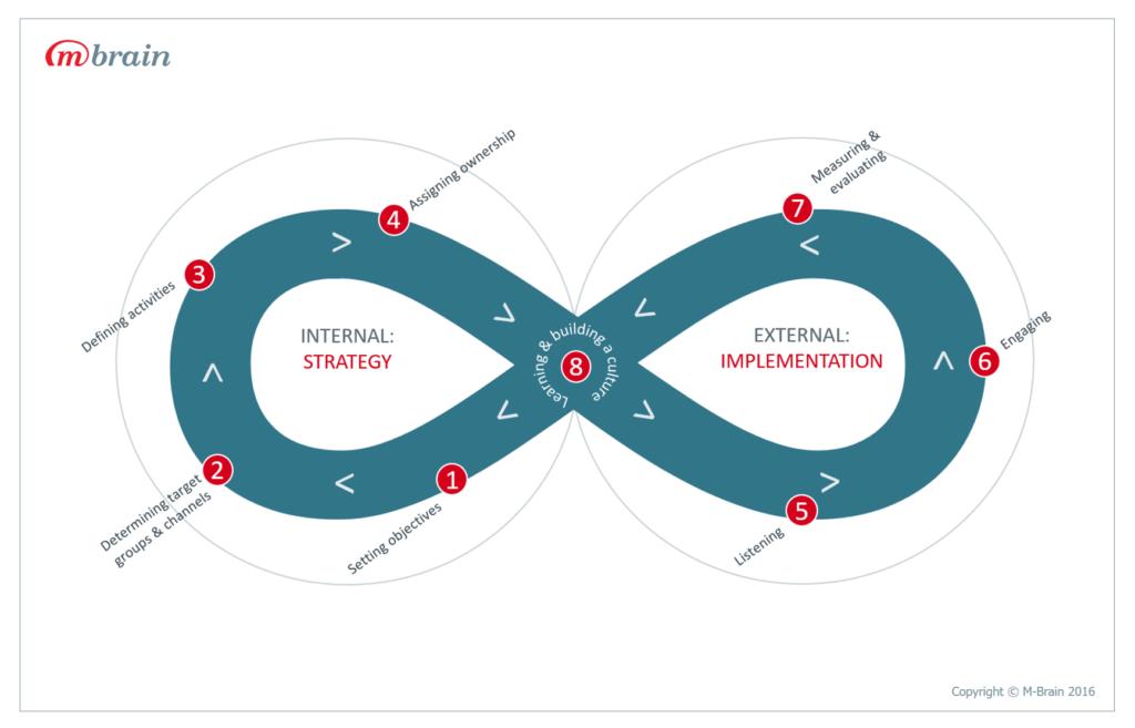 M-Brain Social Media Optimization Framework