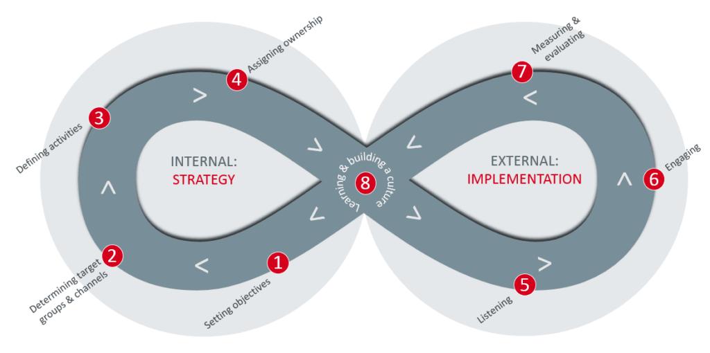 M-Brain Social media framework