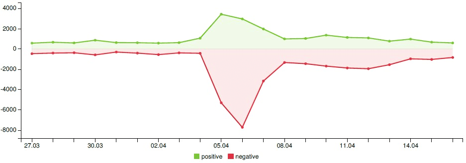 Figure 2 - Evolution of the sentiment associated with Pepsi