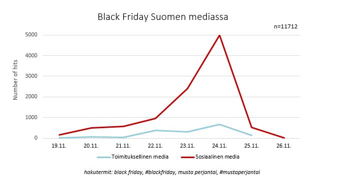 Black Friday Suomen Mediassa - M-Brain