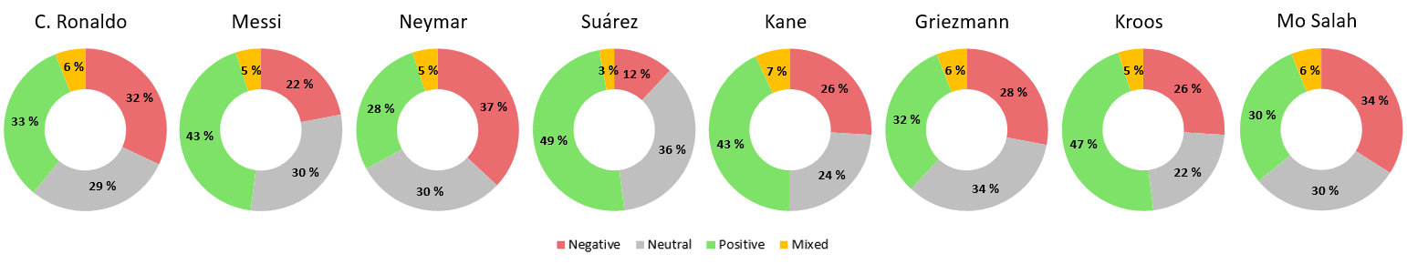 Sentiment scores of the players - World Cup 2018 - M-Brain