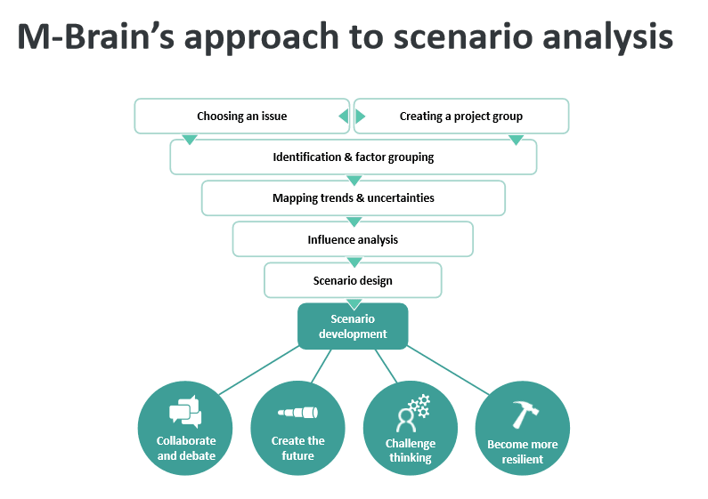 M-Brains approach to scenario analysis - M-Brain