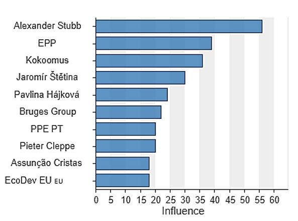EPP Congress - Influence - M-Brain