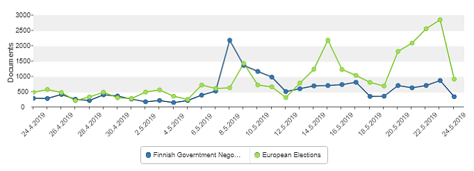 Volume comparison between Finnish Government Negotiations and European Elections - M-Brain